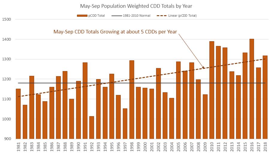May-Sep CDD Trends