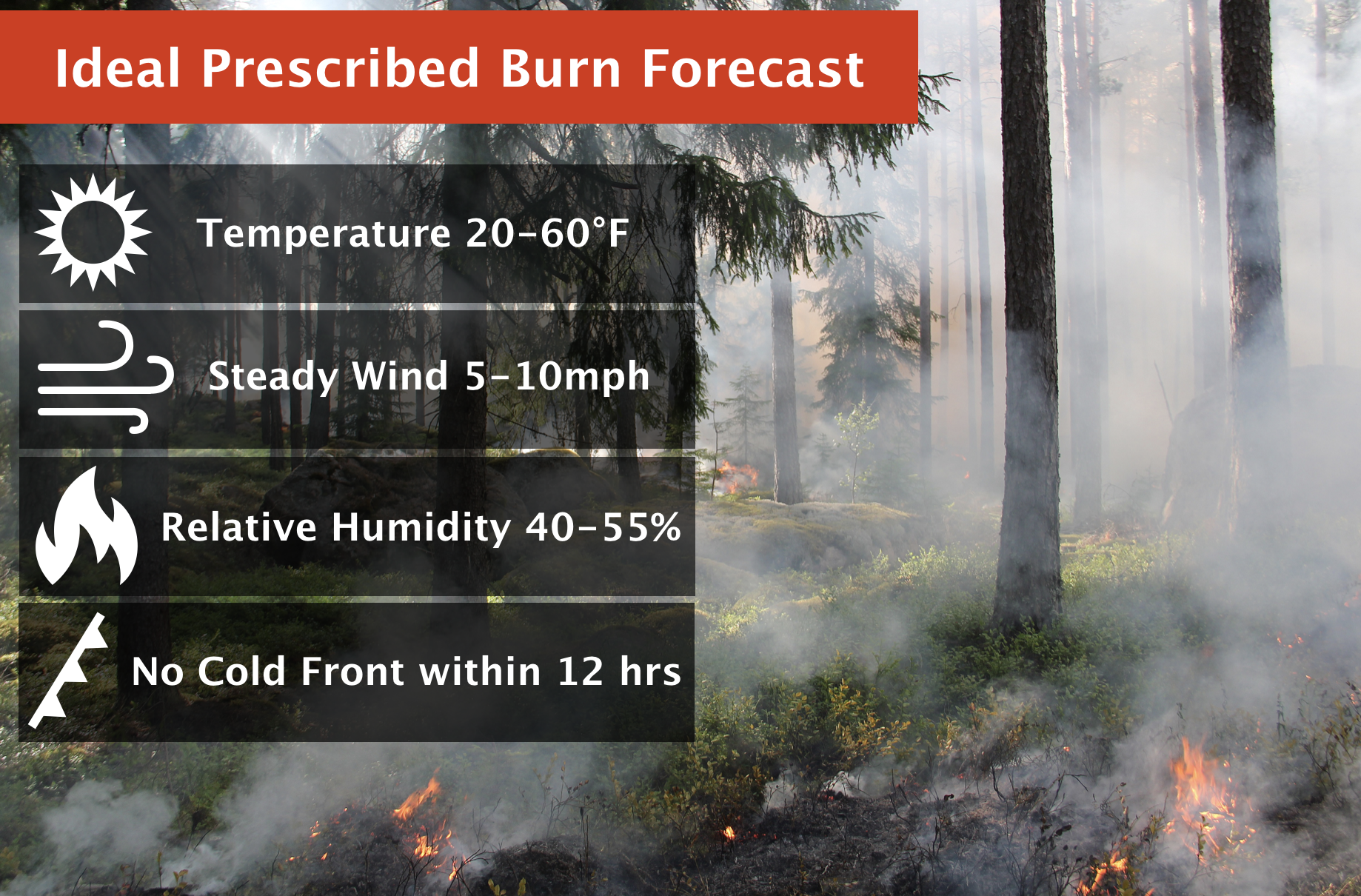 Ideal Prescribed Burn Forecast Conditions