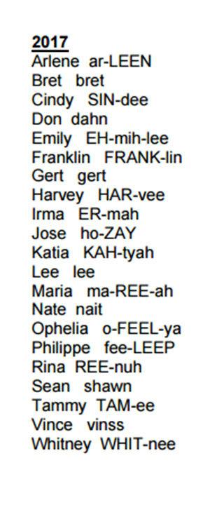 NHC 2017 Atlantic Hurricane Season Names