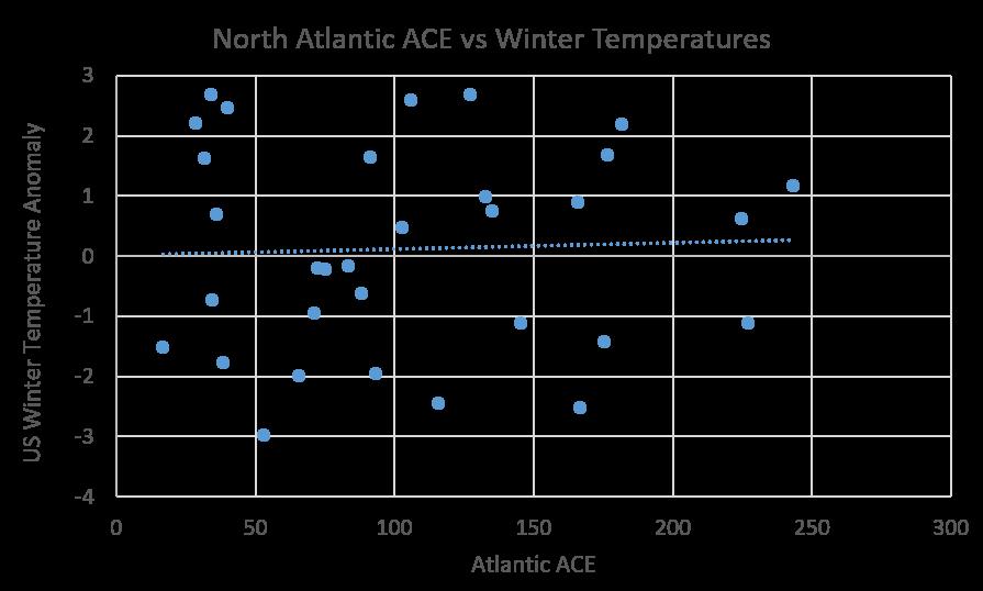 North Atlantic ACE vs Winter Temperatures