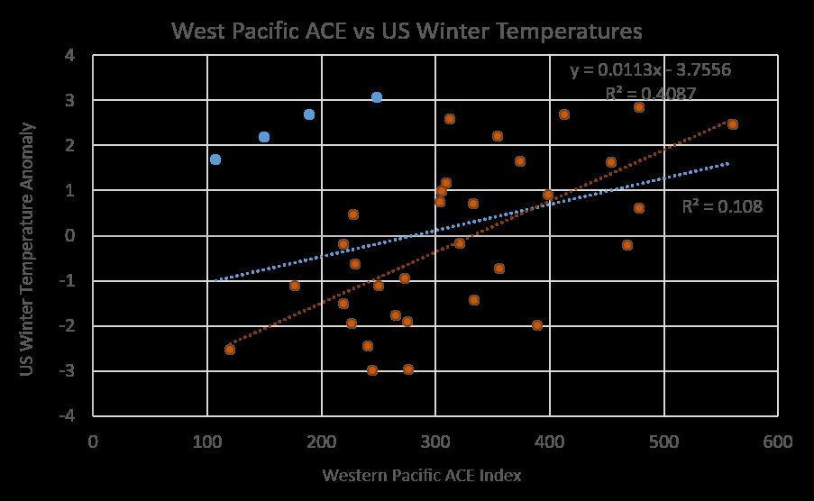 West Pacific vs US Winter Temperatures