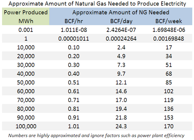 Natural Gas Produce Power Estimate