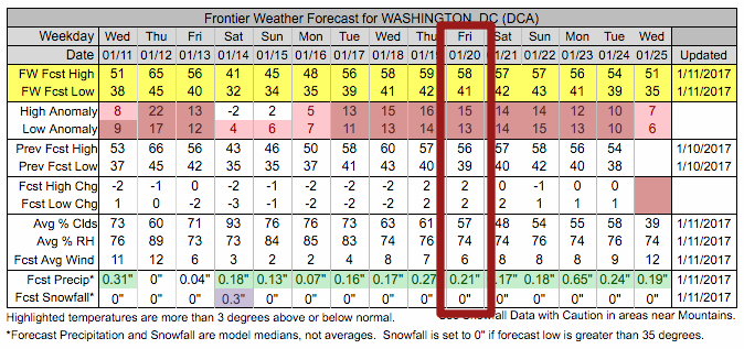 Frontier Weather Forecast for the Inaguration