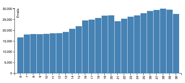 Number of forecast emails WeatherOps delivers per week