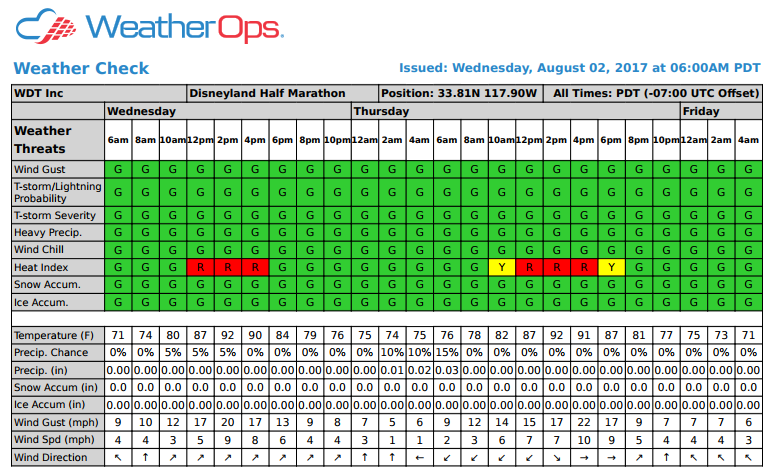 Example of a Weather Check Forecast