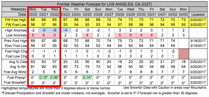Frontier Weather Forecast for LA