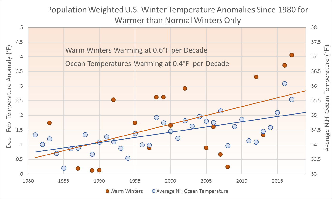 Population Weighted US Winter Temperature Anomalies Since 1980 for Warmer than Normal Winters Only