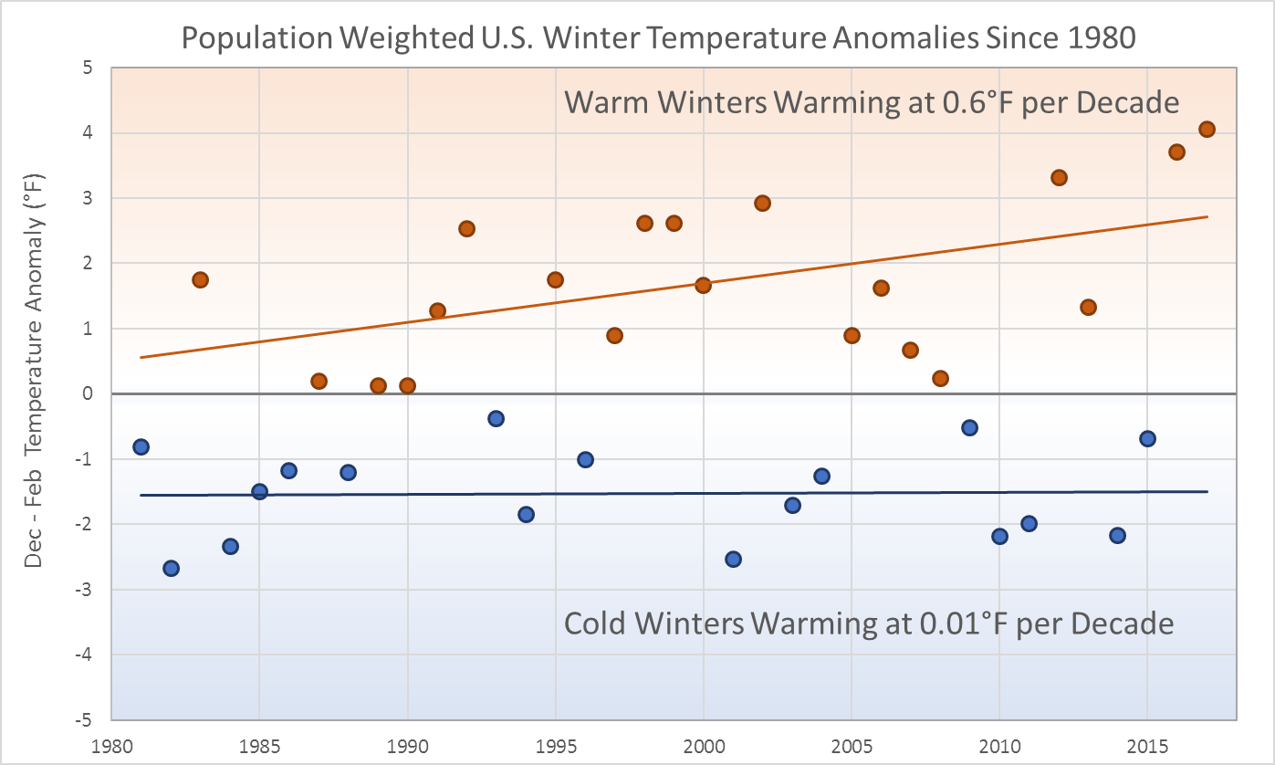 Population Weighted US Winter Temperature Anomalies Since 1980