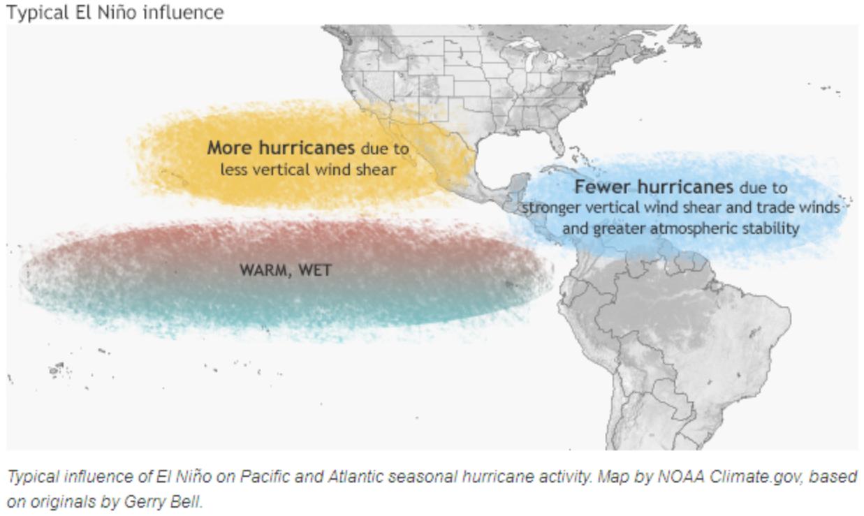 El Nino (Source: https://www.climate.gov/news-features/blogs/enso/impacts-el-ni%C3%B1o-and-la-ni%C3%B1a-hurricane-season)