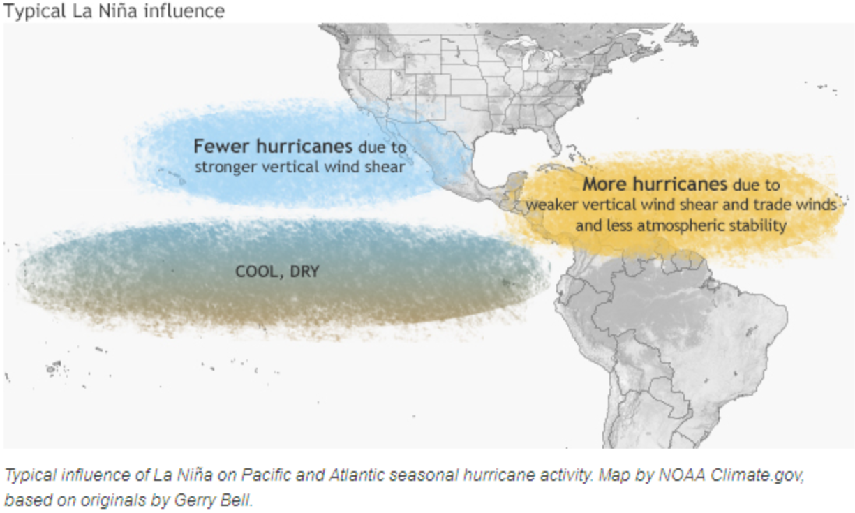 La Nino (Source: https://www.climate.gov/news-features/blogs/enso/impacts-el-ni%C3%B1o-and-la-ni%C3%B1a-hurricane-season)