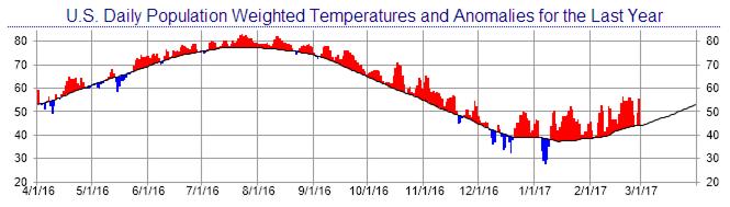 Yearly US Temperature Anomalies