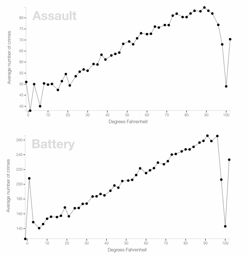 Chicago Assault and Battery Crimes (http://crime.static-eric.com/)