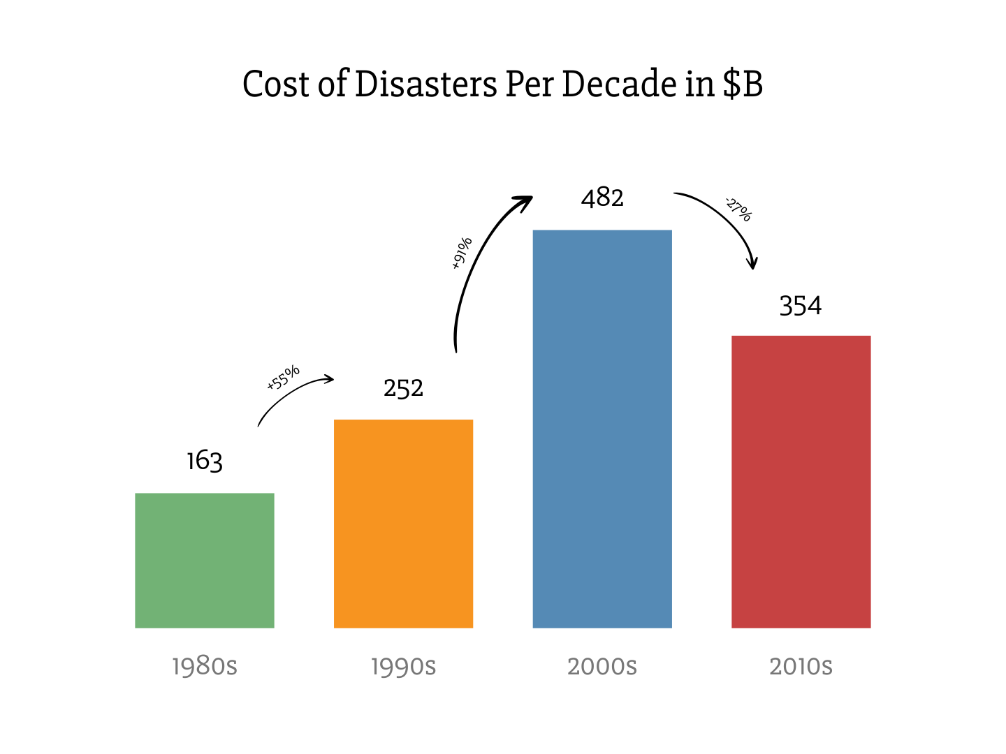 Cost of Disasters Per Decade in Billions