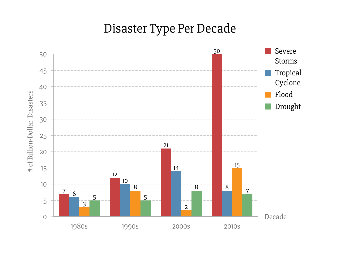 Disaster Type Per Decade