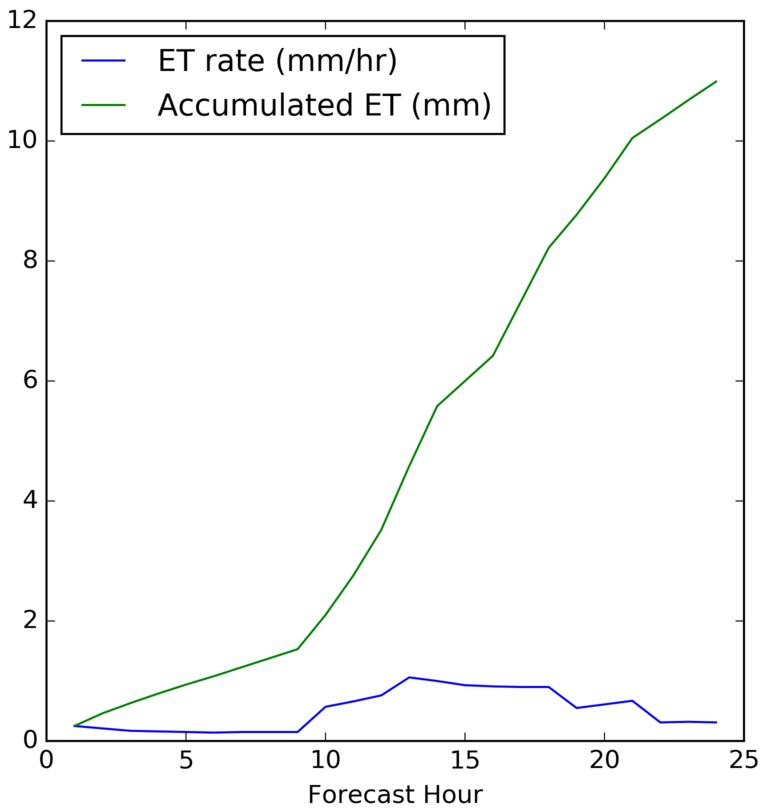 Potential Evapotranspiration Rate & Accumulated Potential Evapotranspiration