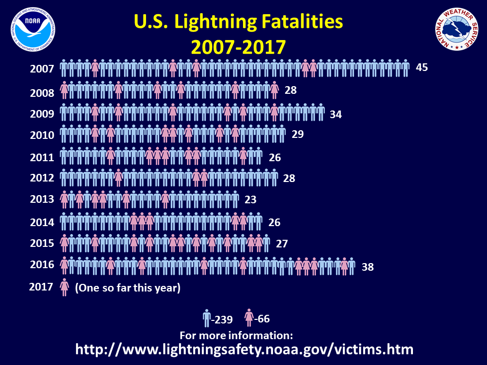 NOAA Lightning Fatalities 2007-2017