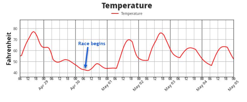 Oklahoma City Memorial Marathon Temperature