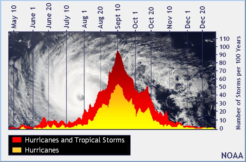 Peak of the Atlantic Hurricane Season