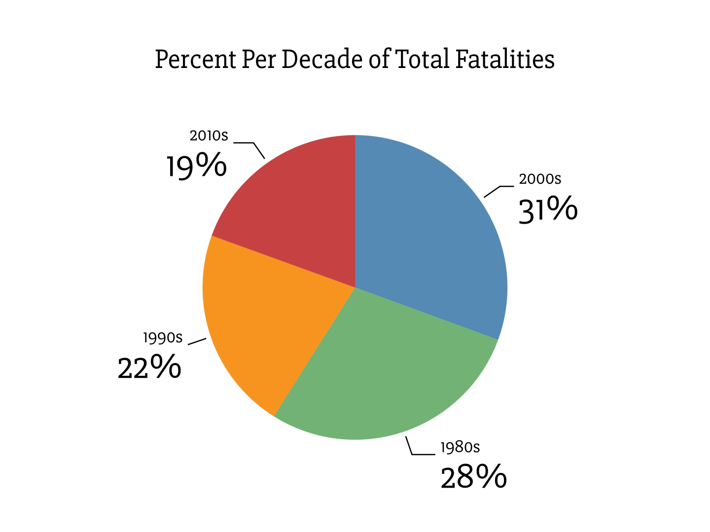 Percent Per Decade of Total Fatalities