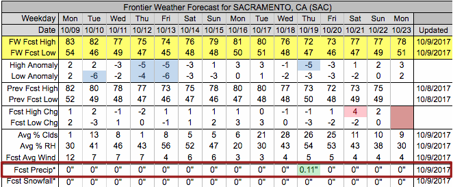 Frontier Weather Forecast for Sacramento