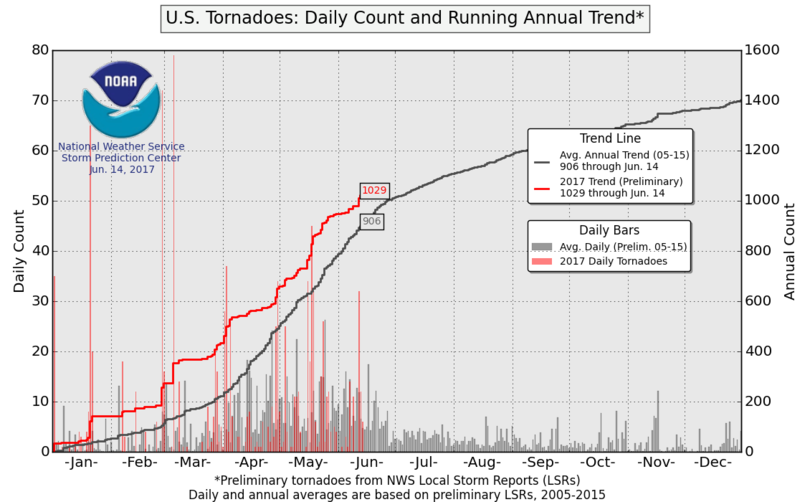 US Tornadoes: Daily Count and Running Annual Trend