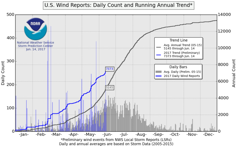 US Wind Reports: Daily Count and Running Annual Trend