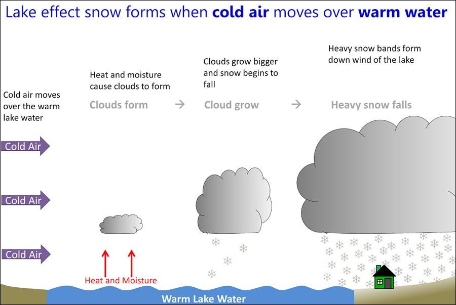 Lake Effect Snow schematic