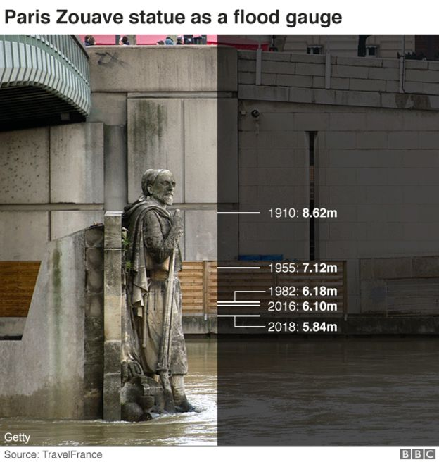 Zouave Statue and Flood Levels