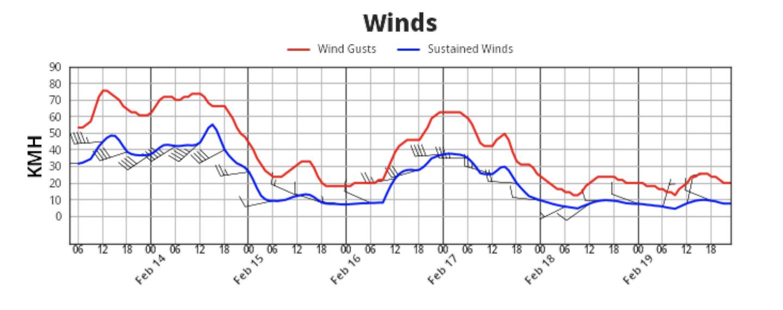 https://cdn2.hubspot.net/hubfs/604407/Wind%20Forecast%20Graph_Olympics.png