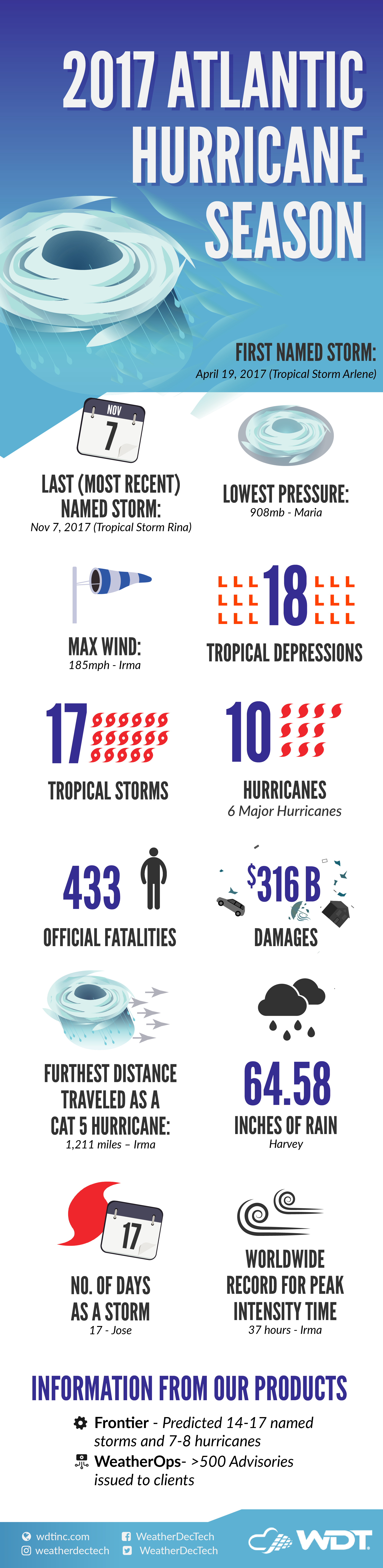 https://cdn2.hubspot.net/hubfs/604407/blog-files/2017-hurricane-season_infographic.png