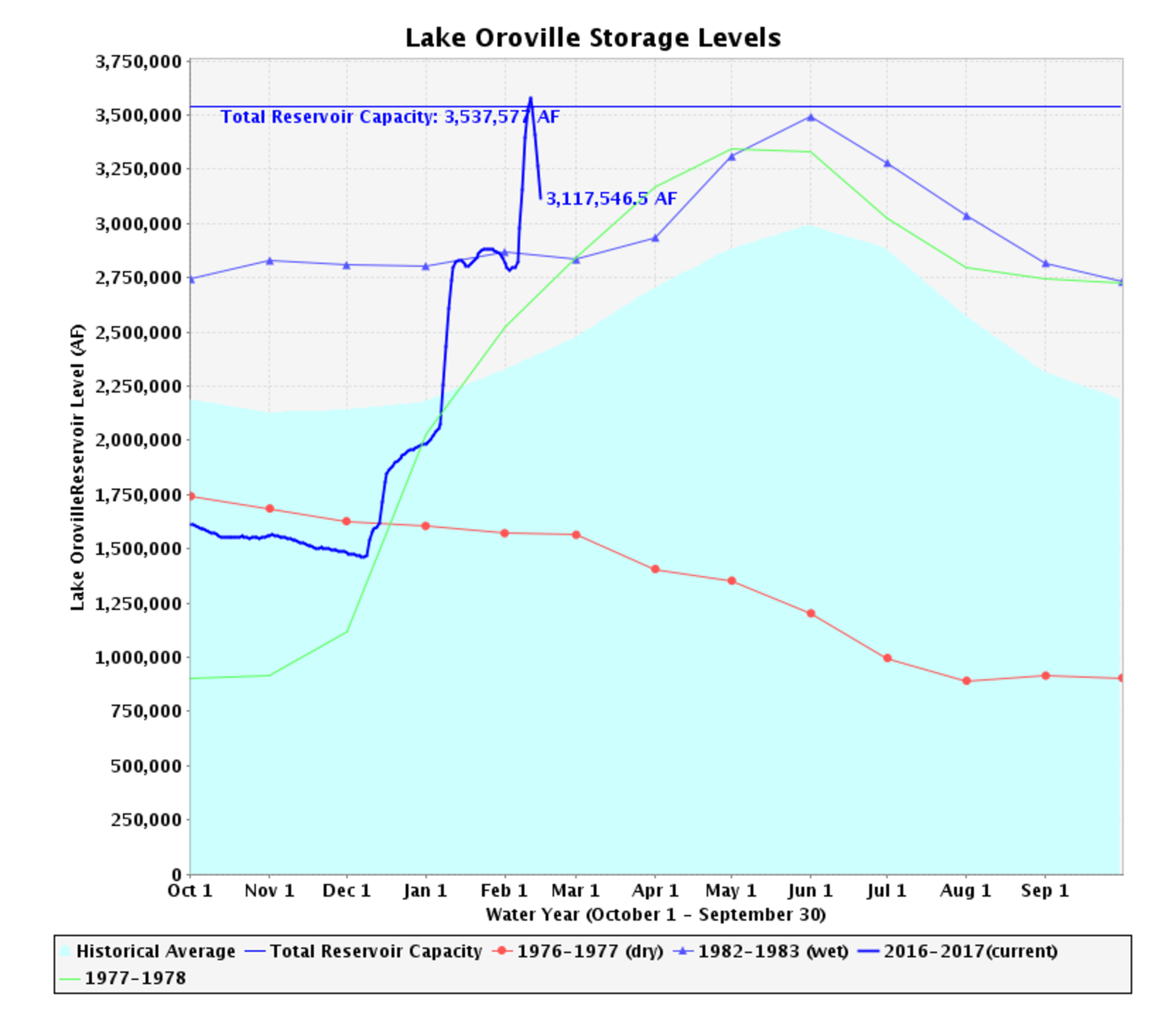 https://cdn2.hubspot.net/hubfs/604407/blog-files/Oroville_Feb15.png